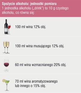 zalecane spożycie alkoholu tabela